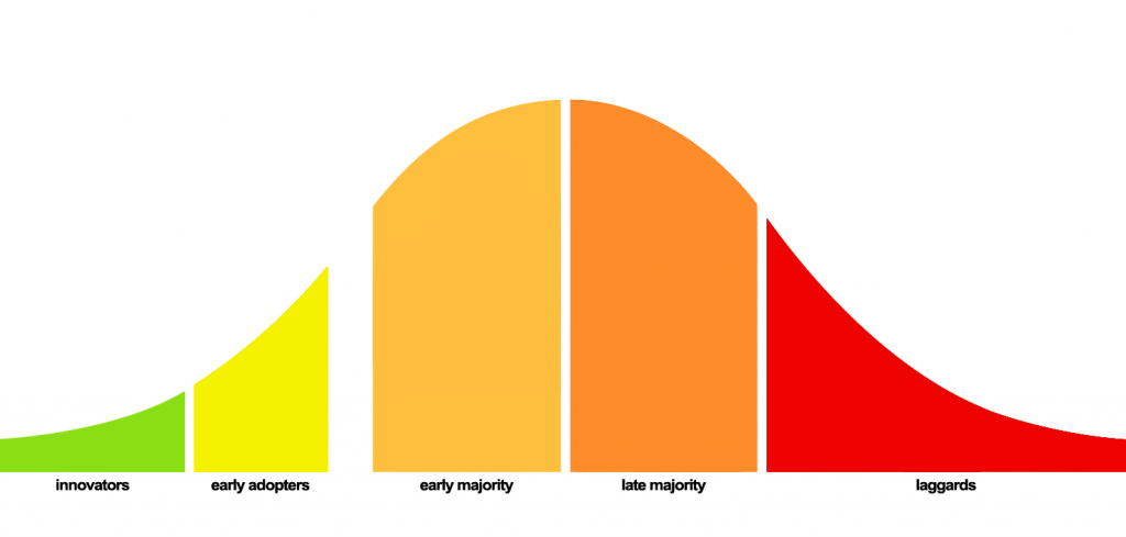 Geoffrey Moore's Lifecycle Adoption Curve